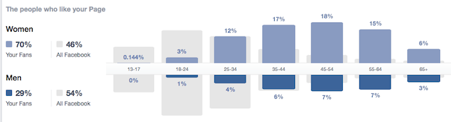 Who Are Your Readers - FB Demographics
