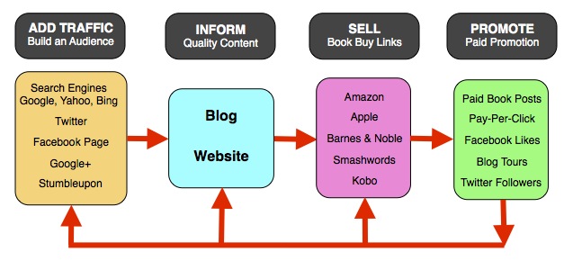 To Sell Ebooks You Need Traffic