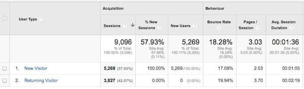 playing the long game - google stats 2