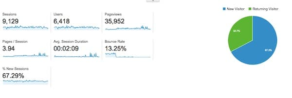 playing the long game - google stats 3