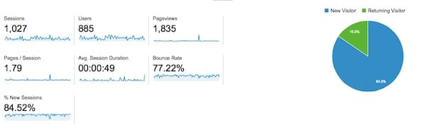 playing the long game - google stats 4