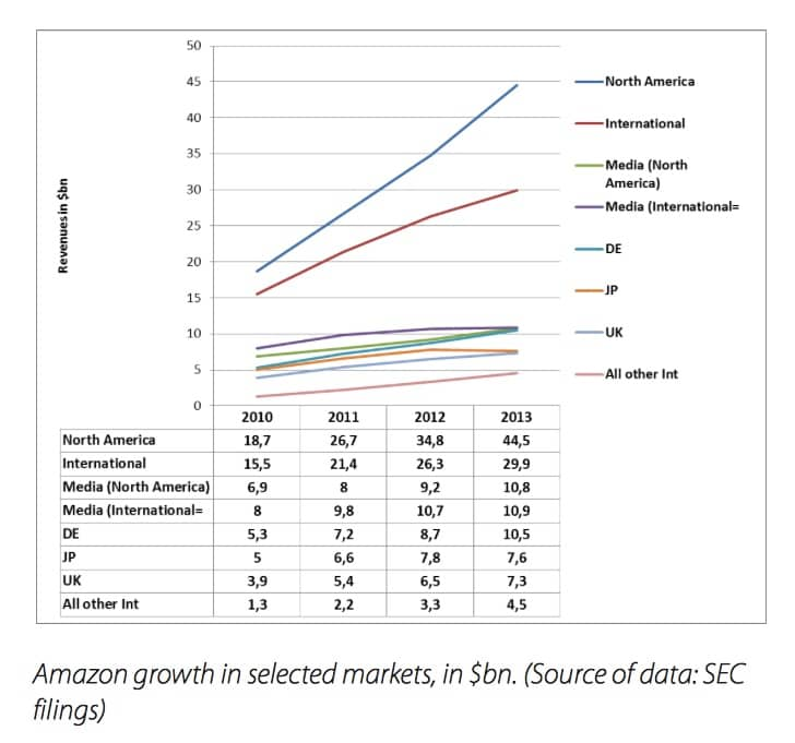 amazon ebook sales growth