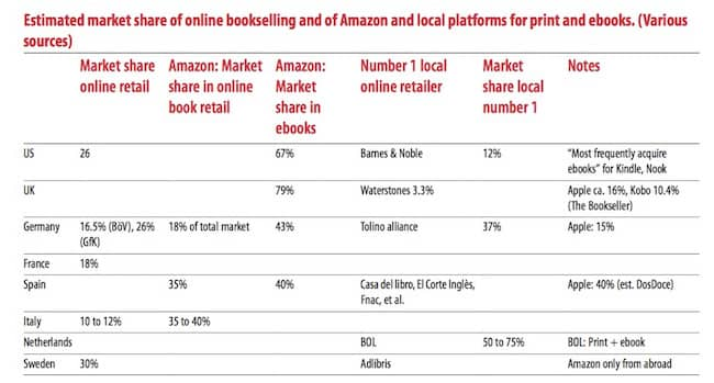amazon ebook market share
