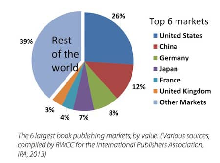 top ebook markets by country