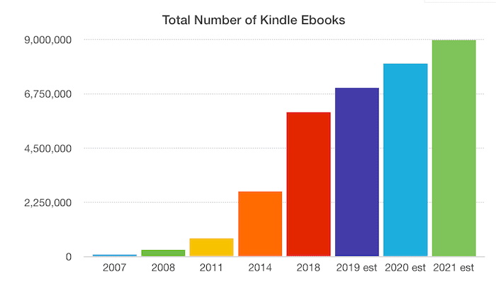 Number of Kindle Ebooks