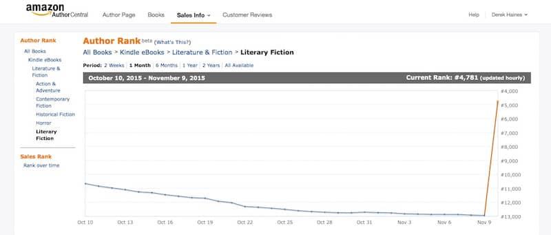 Amazon KDP Select Literary Fiction