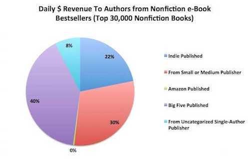 Nonfiction revenue