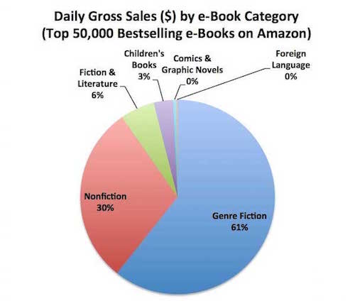 Gross sales by genre