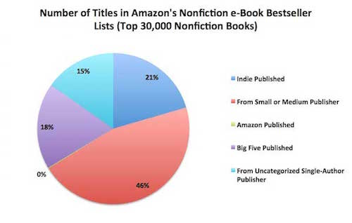 Is Writing Non Fiction More Profitable3