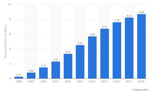 ebook sales year on year