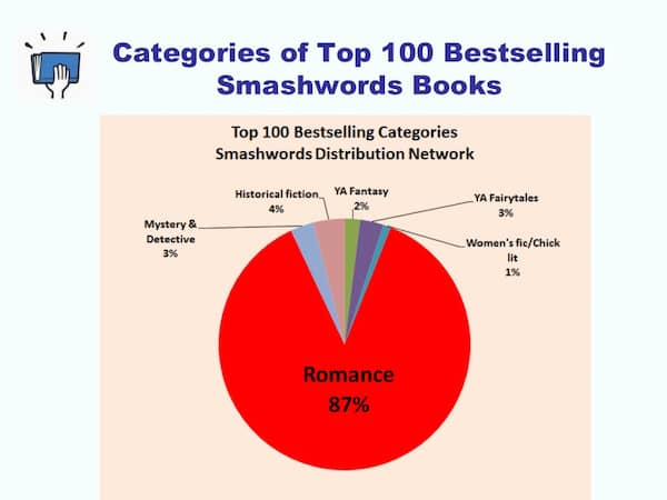 smashwords self published romance ebooks 2