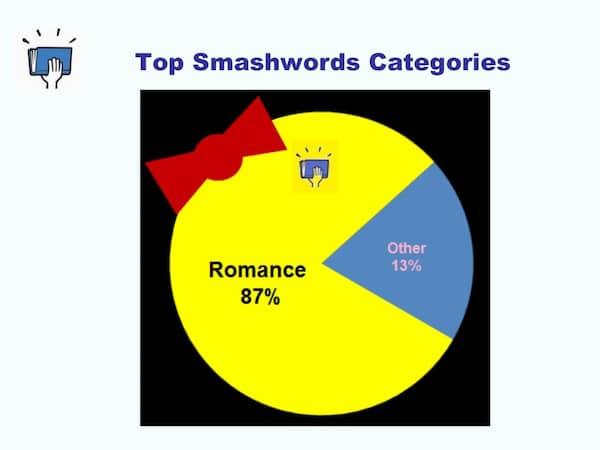 smashwords self published romance ebooks 3