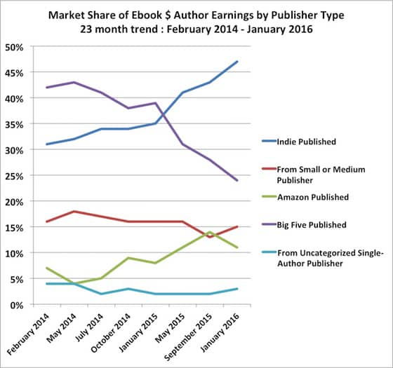 Ebook Buyers Love Indie Authors 1