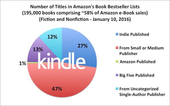 Ebook Buyers Love Indie Authors 2