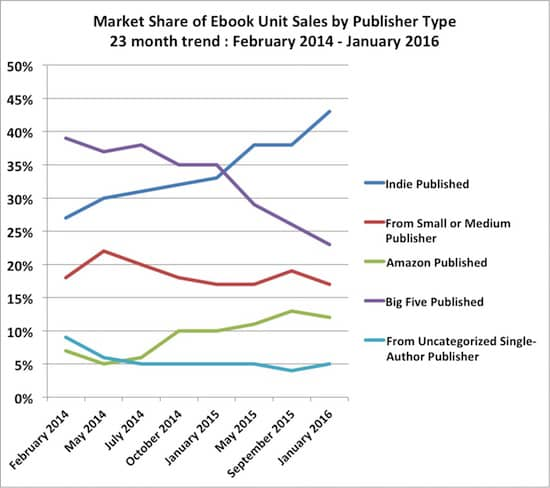Ebook Buyers Love Indie Authors 4