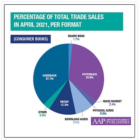 AAP book sales per format