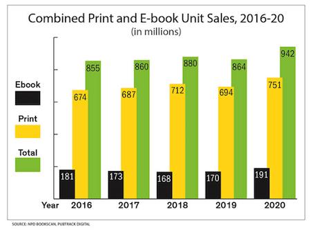print and ebook sales