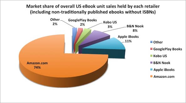 Kindle KDP Select Market Share