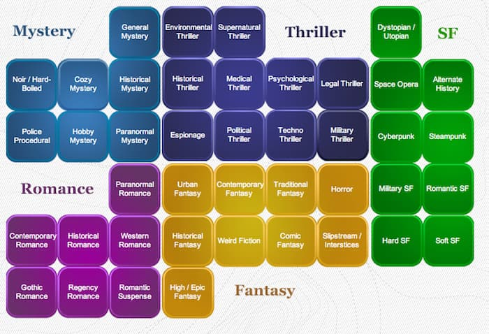 what is the genre of a book