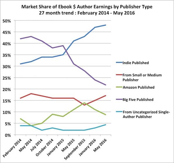 self-published authors market share sales