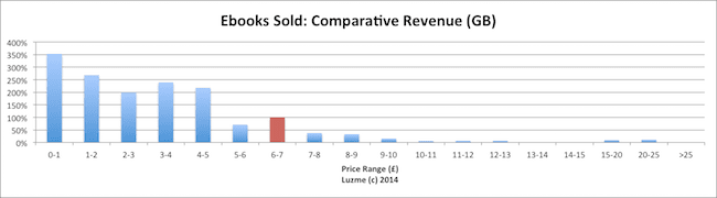 ebook revenue UK