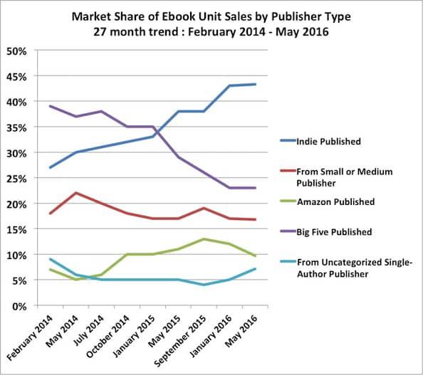 self-published authors market share