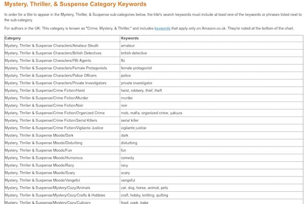 Find Amazon Kindle Keywords And Amazon Categories For Free