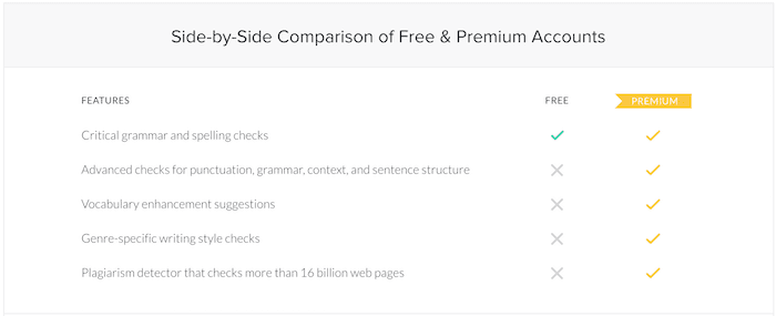 Grammarly comparison