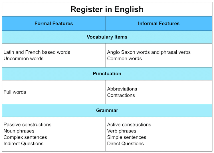english register table