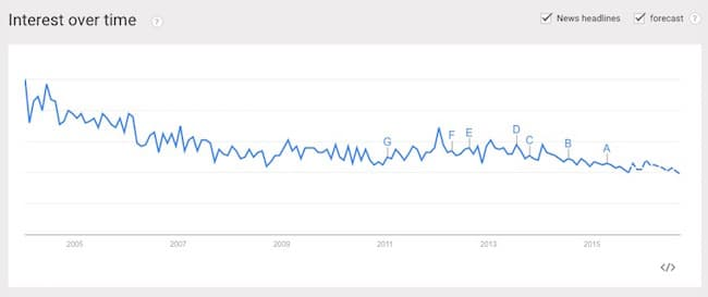 Self publishing trends