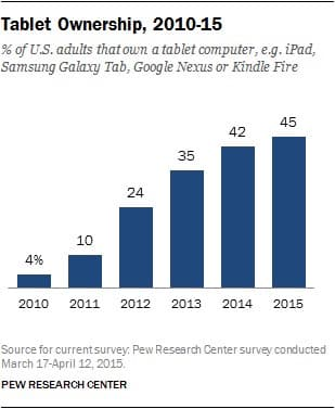 Pew ereader device ownership