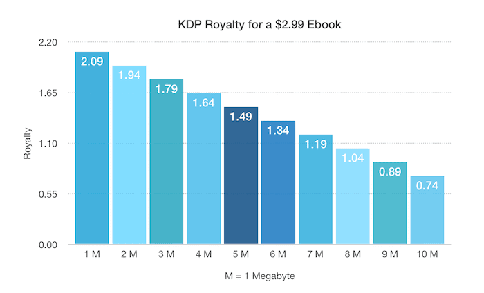 Amazon downloads charge on KDP Royalty