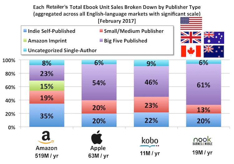 publisher-mix-by-retailer-w-totals