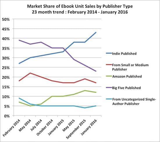 Ebook market share