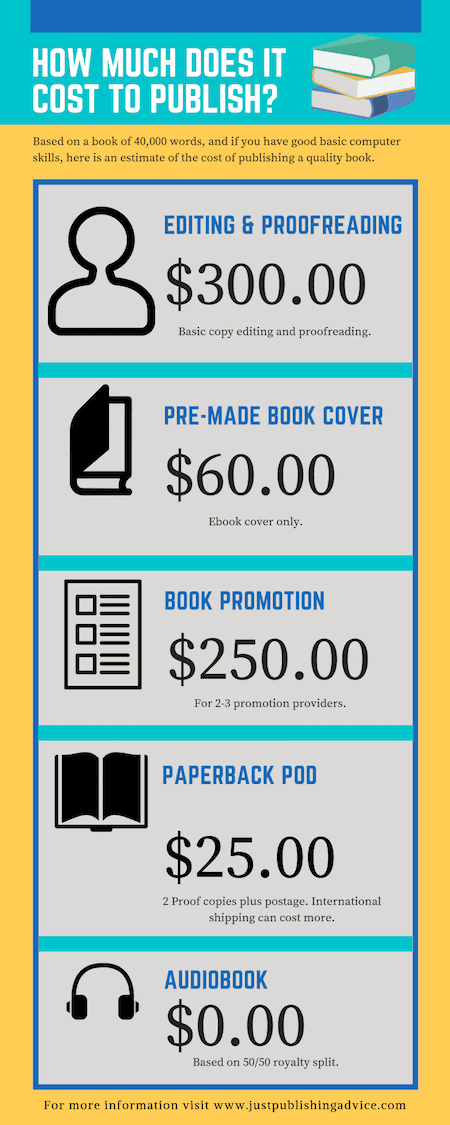 How much does it cost to publish a book Infographic