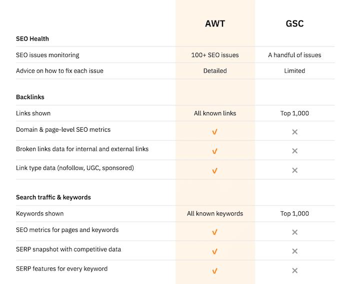 ahrefs wmt vs gsc