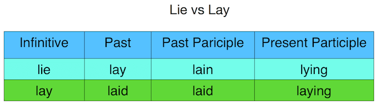 lay vs lie tense table