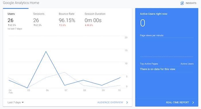 new blog stats