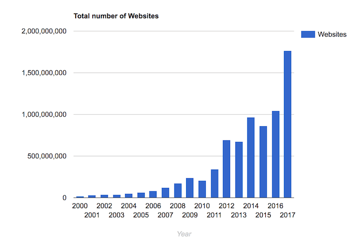 total websites