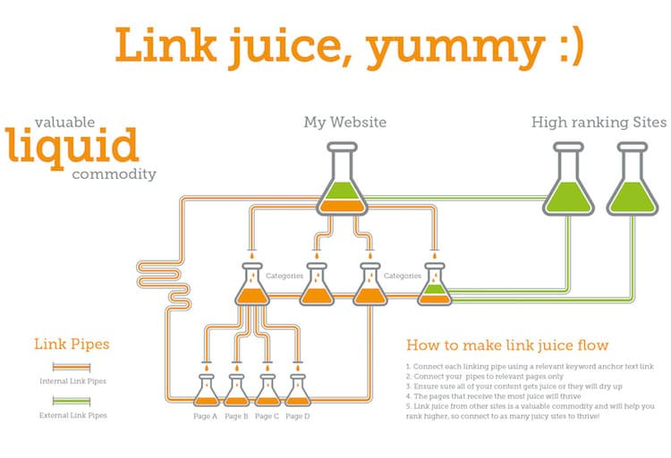 blog ideas- what is link juice