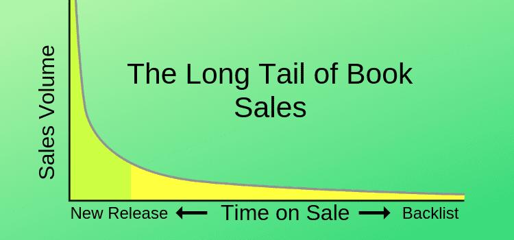Sales Volume