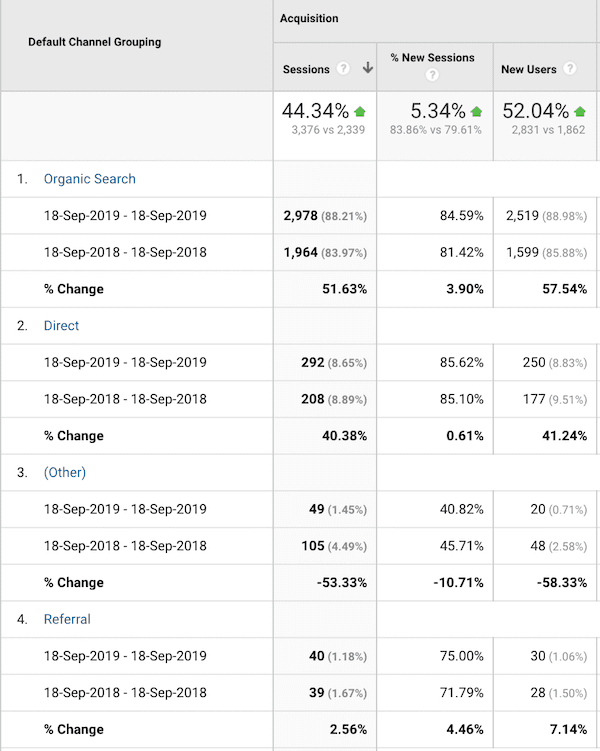 visitor data