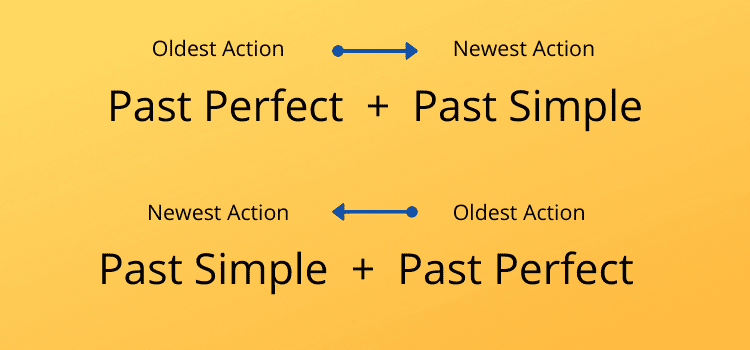 Past Perfect and Past Simple
