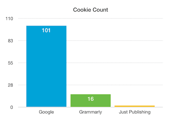 Cookie count comparison to Google and Just Publishing