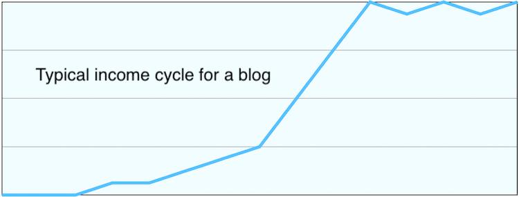 Blog income cycle