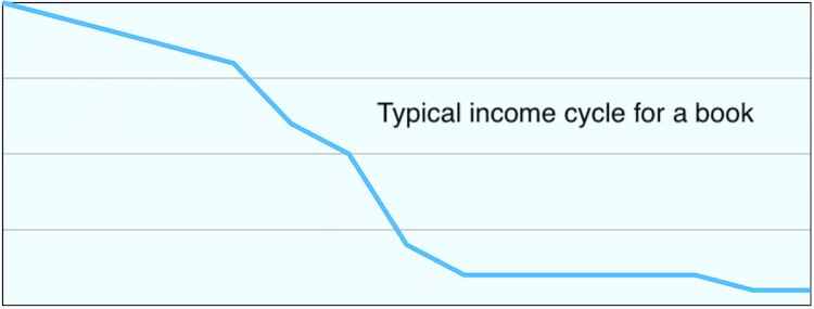 Book income cycle