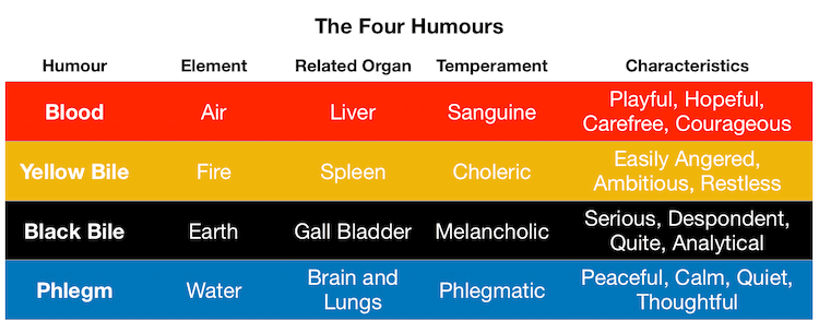 Four Humours Table
